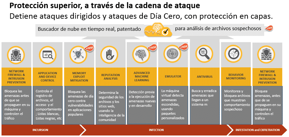 Seguridad-Endpoint-con-Symantec-SEP-14