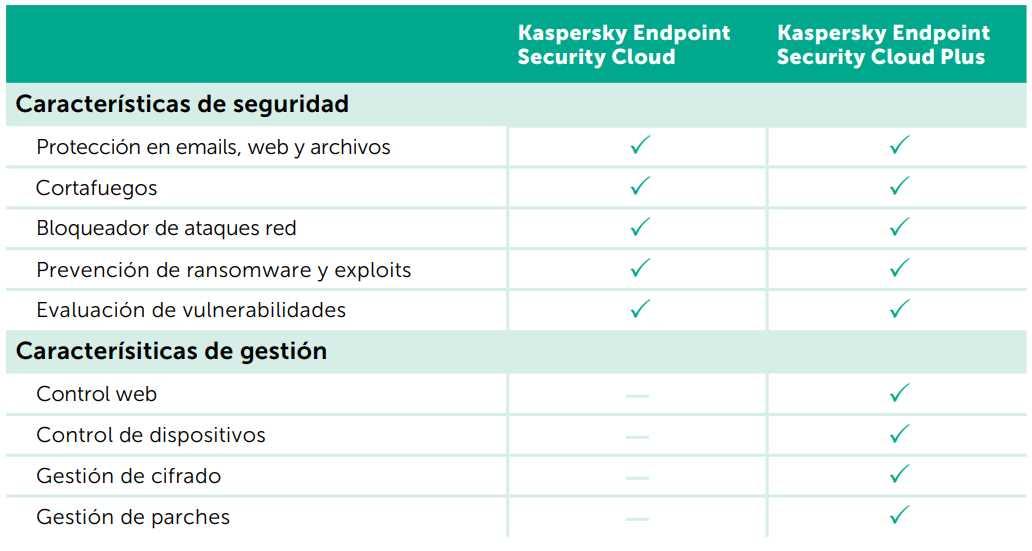 Kaspersky_cloud_comparacion